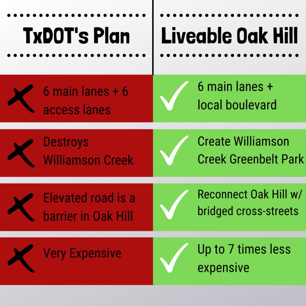 Comparison Chart: TxDOT's Plan vs. Livable Oak Hill.